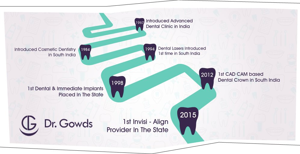 DR Gowds Milestones in Dental surgery